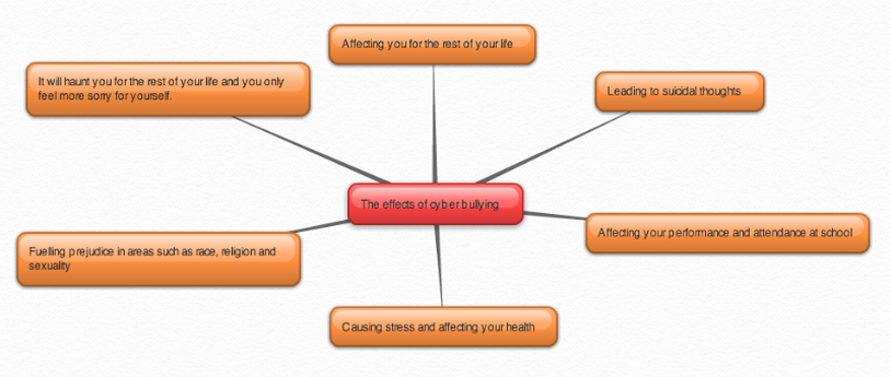 Mind Map Cyber Bullying